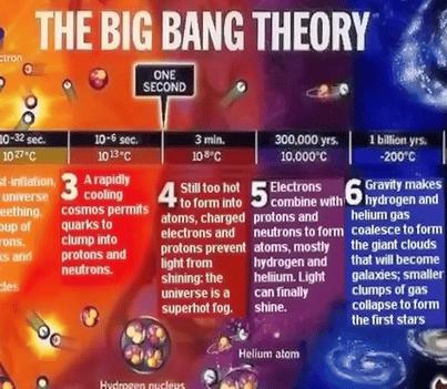 Sejarah-dan-Pembuktian-Teori-Big-Bang